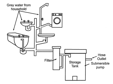 PureH2O Greywater System Diagram